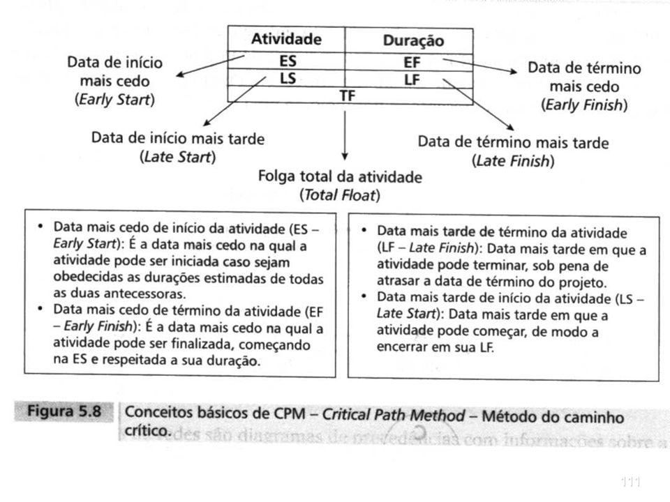 110 Outra forma de desenhar redes consiste em trabalhar com datas de início e término mais cedo e mais tarde. O caminho de ida (forward pass) é o cálc