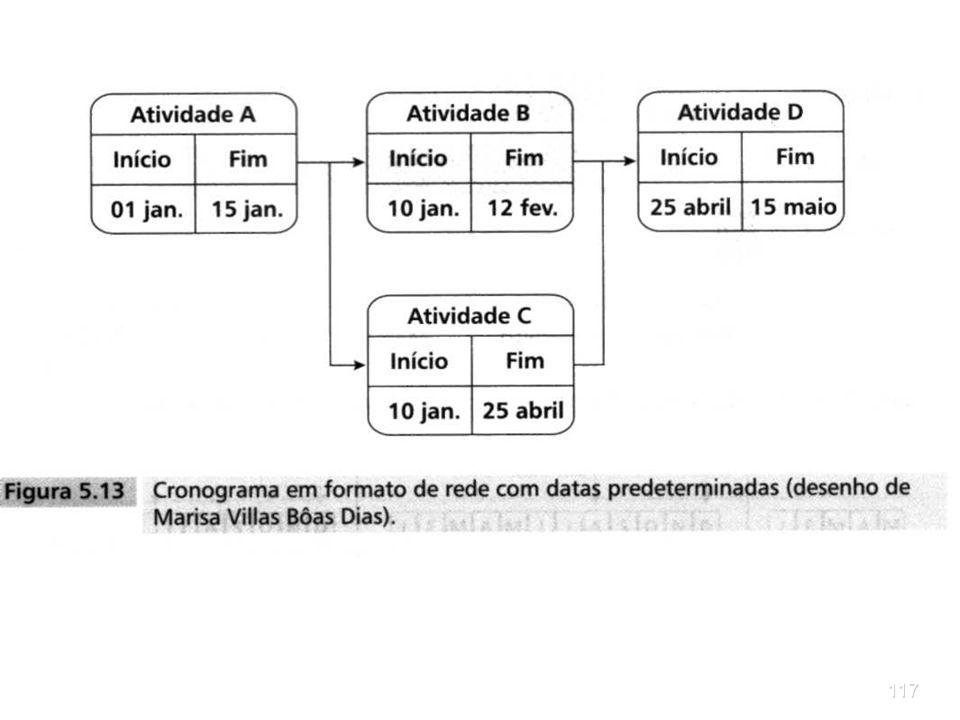 116PROJETOS Você também pode aproveitar o princípio dos diagramas de redes para desenhar um cronograma com esse formato, assinalando as datas de iníci