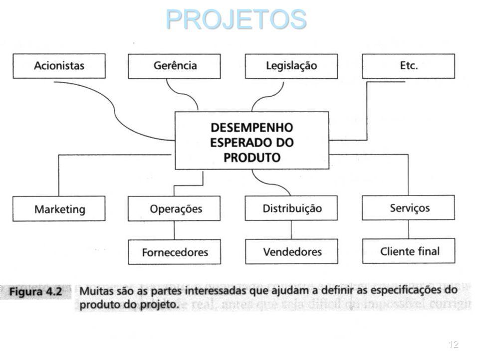 11PROJETOS 2.1 Planejamento da qualidade do produto O planejamento da qualidade consiste em definir as características do produto, com base na análise