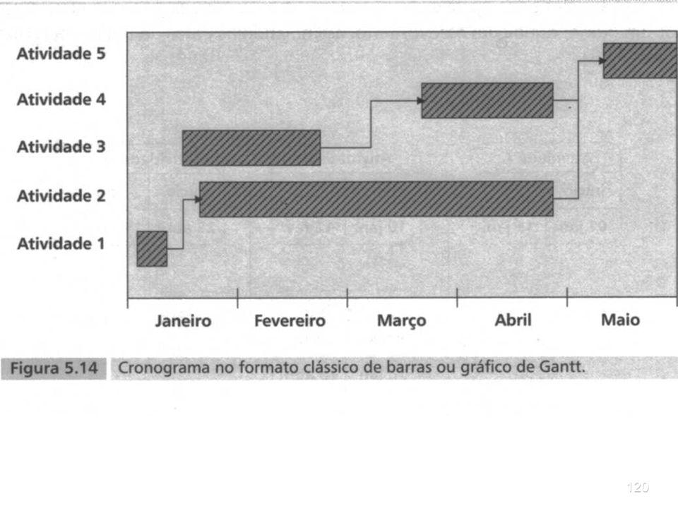 119PROJETOS As Figuras 5.14 e 5.15 mostram duas possibilidades para desenhar gráficos de Gantt: gráfico de barras com setas de dependência e gráfico d