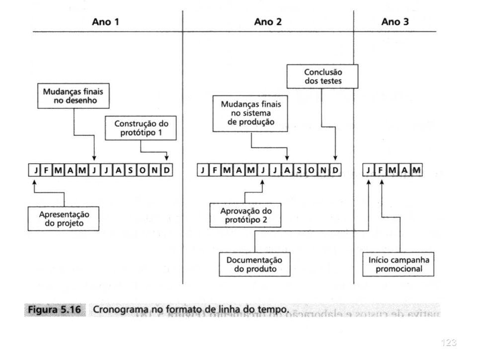 122PROJETOS 5.4 Crie seu próprio modelo de cronograma Diagramas de dependências e gráficos de Gantt são ferramentas que permitem visualizar o planejam