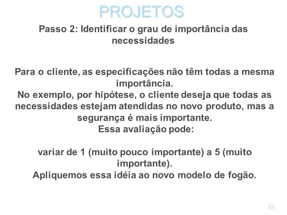 27PROJETOS Passo 1: Pesquisar as necessidades do cliente Produto: novo modelo de fogão Necessidades relacionadas ao uso Fogo acende facilmente Forno e