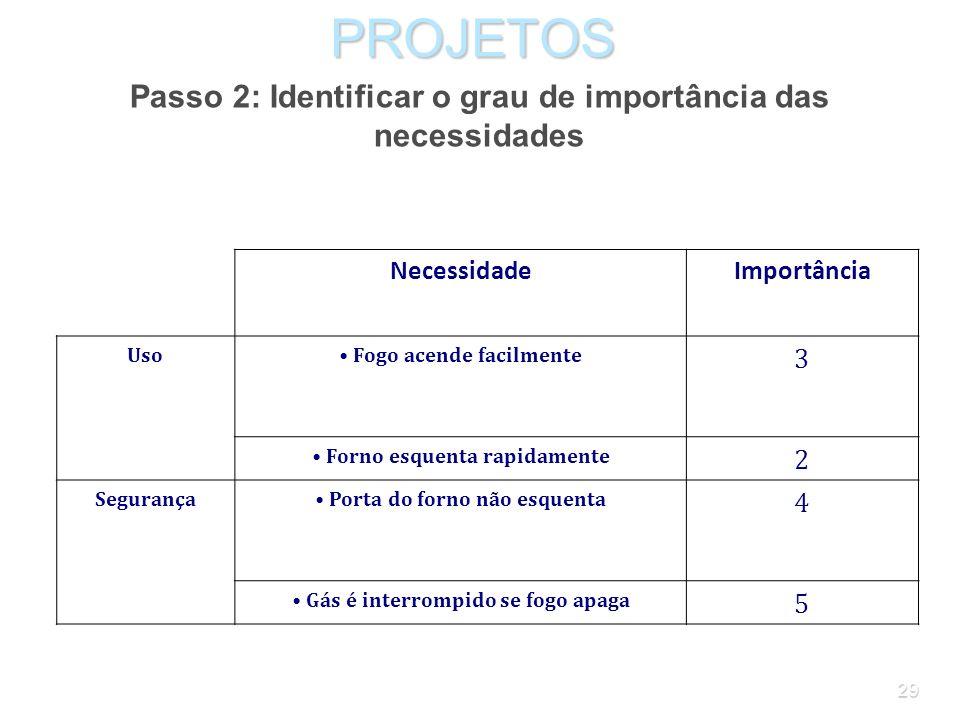 28PROJETOS Passo 2: Identificar o grau de importância das necessidades Para o cliente, as especificações não têm todas a mesma importância. No exemplo