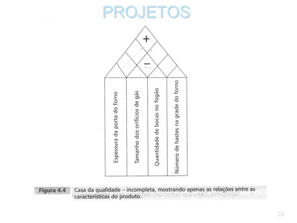 35PROJETOS Passo 5: Relacionar as características técnicas entre si Prosseguindo, a equipe deve avaliar se as características técnicas do produto conf