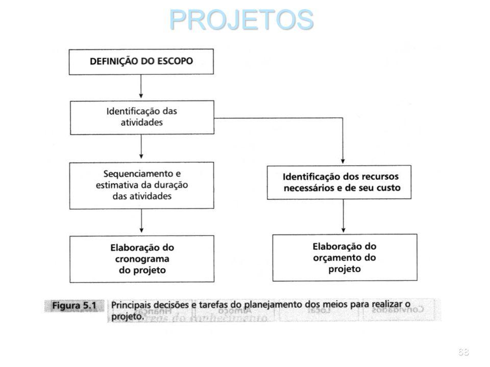 67 As seguintes decisões principais, que estão resumidas na Figura 5.1 e serão analisadas neste capítulo, estão envolvidas no planejamento dos prazos