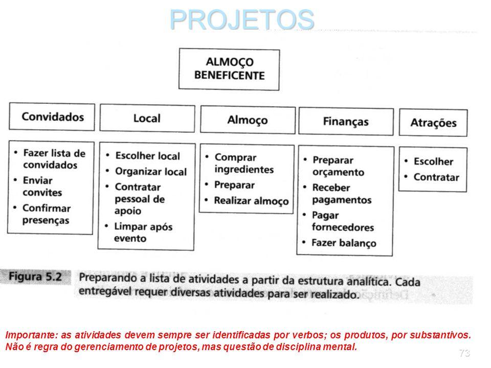 72PROJETOS A definição das atividades necessárias para realizar o projeto começa com o planejamento do produto. O ponto de partida para identificar as