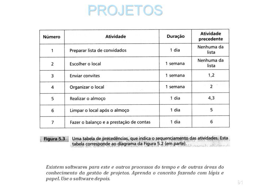 90PROJETOS As decisões sobre o seqüenciamento das atividades podem ser resumidas em uma tabela de precedências. Na Figura 5.3 (que corresponde parcial