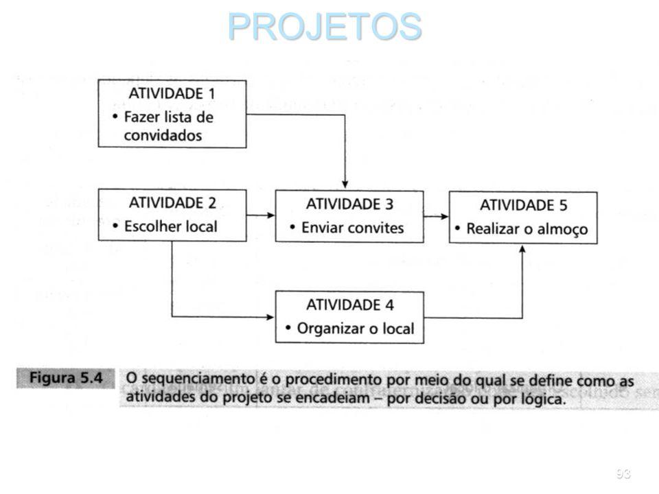 92PROJETOS O diagrama de precedências é um gráfico que ajuda a visualizar as decisões de seqüenciamento e a preparar o cronograma do projeto. O diagra