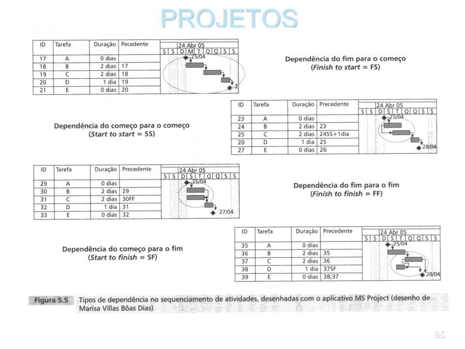 94PROJETOS O diagrama de precedências deve ser desenhado ao mesmo tempo em que se prepara a tabela de precedências. Isso ajuda a visualizar a lógica d