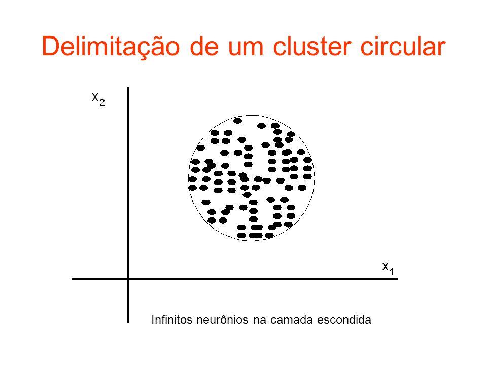 Delimitação de um cluster circular Infinitos neurônios na camada escondida