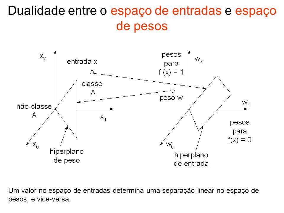 Dualidade entre o espaço de entradas e espaço de pesos Um valor no espaço de entradas determina uma separação linear no espaço de pesos, e vice-versa.