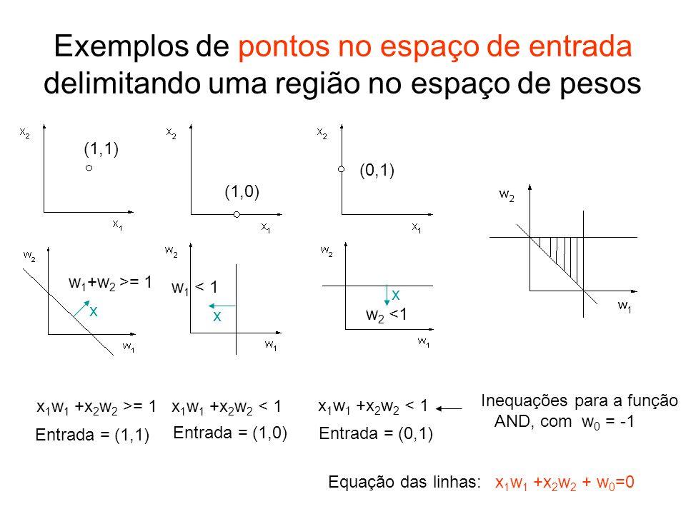 Exemplos de pontos no espaço de entrada delimitando uma região no espaço de pesos w 1 +w 2 >= 1 w 1 < 1 w 2 <1 (1,1) (1,0) (0,1) x 1 w 1 +x 2 w 2 >= 1
