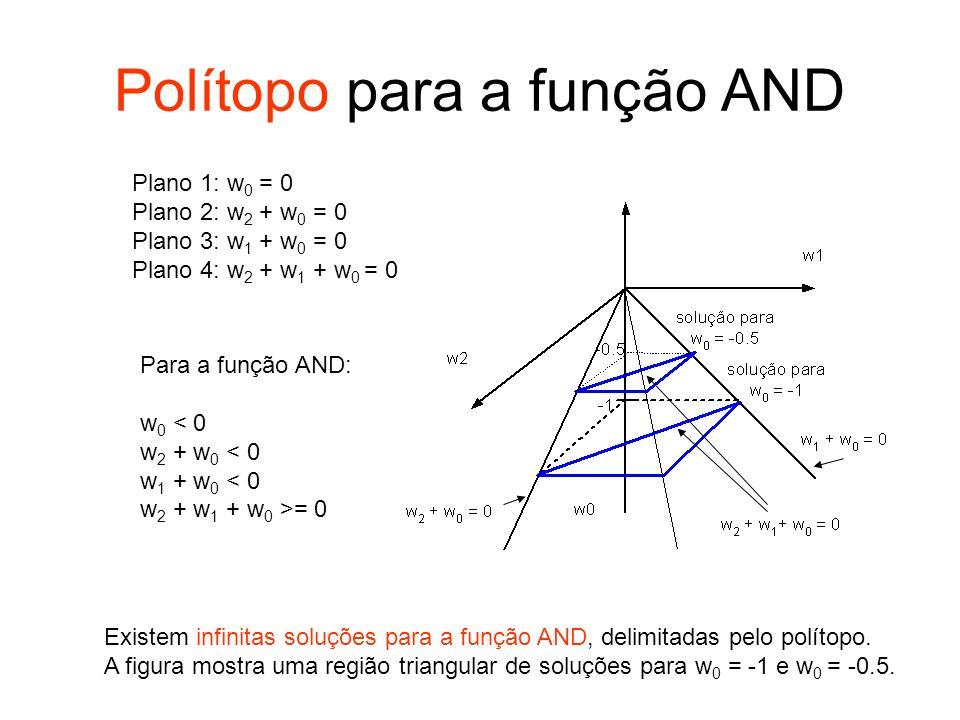 Polítopo para a função AND Plano 1: w 0 = 0 Plano 2: w 2 + w 0 = 0 Plano 3: w 1 + w 0 = 0 Plano 4: w 2 + w 1 + w 0 = 0 Para a função AND: w 0 < 0 w 2
