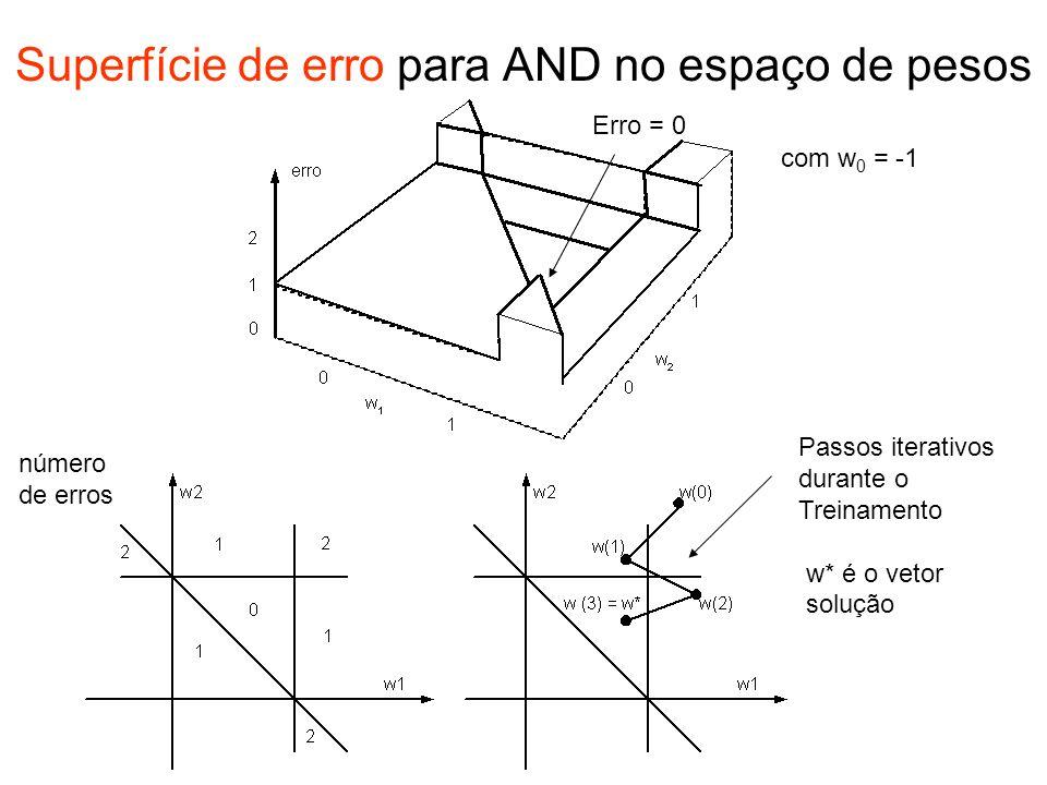 Superfície de erro para AND no espaço de pesos com w 0 = -1 Erro = 0 Passos iterativos durante o Treinamento w* é o vetor solução número de erros