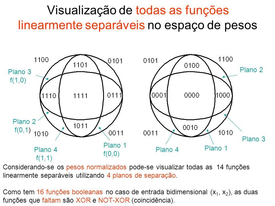 Visualização de todas as funções linearmente separáveis no espaço de pesos Considerando-se os pesos normalizados pode-se visualizar todas as 14 funçõe