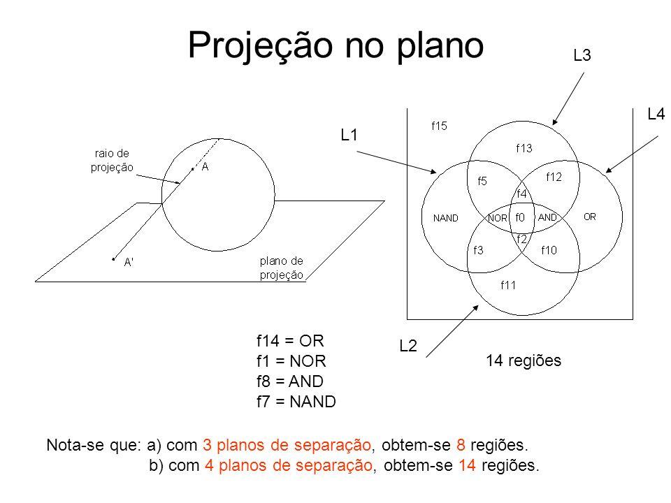 Projeção no plano 14 regiões Nota-se que: a) com 3 planos de separação, obtem-se 8 regiões. b) com 4 planos de separação, obtem-se 14 regiões. f14 = O