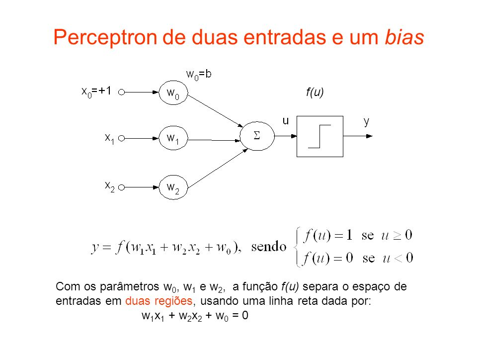 Exemplos de pontos no espaço de entrada delimitando uma região no espaço de pesos w 1 +w 2 >= 1 w 1 < 1 w 2 <1 (1,1) (1,0) (0,1) x 1 w 1 +x 2 w 2 >= 1 Entrada = (1,1) Entrada = (1,0) Entrada = (0,1) x 1 w 1 +x 2 w 2 < 1 Inequações para a função AND, com w 0 = -1 x 1 w 1 +x 2 w 2 + w 0 =0Equação das linhas: x x x