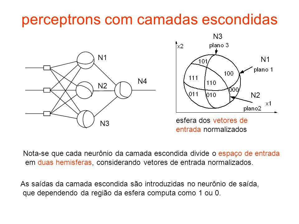 perceptrons com camadas escondidas Nota-se que cada neurônio da camada escondida divide o espaço de entrada em duas hemisferas, considerando vetores d