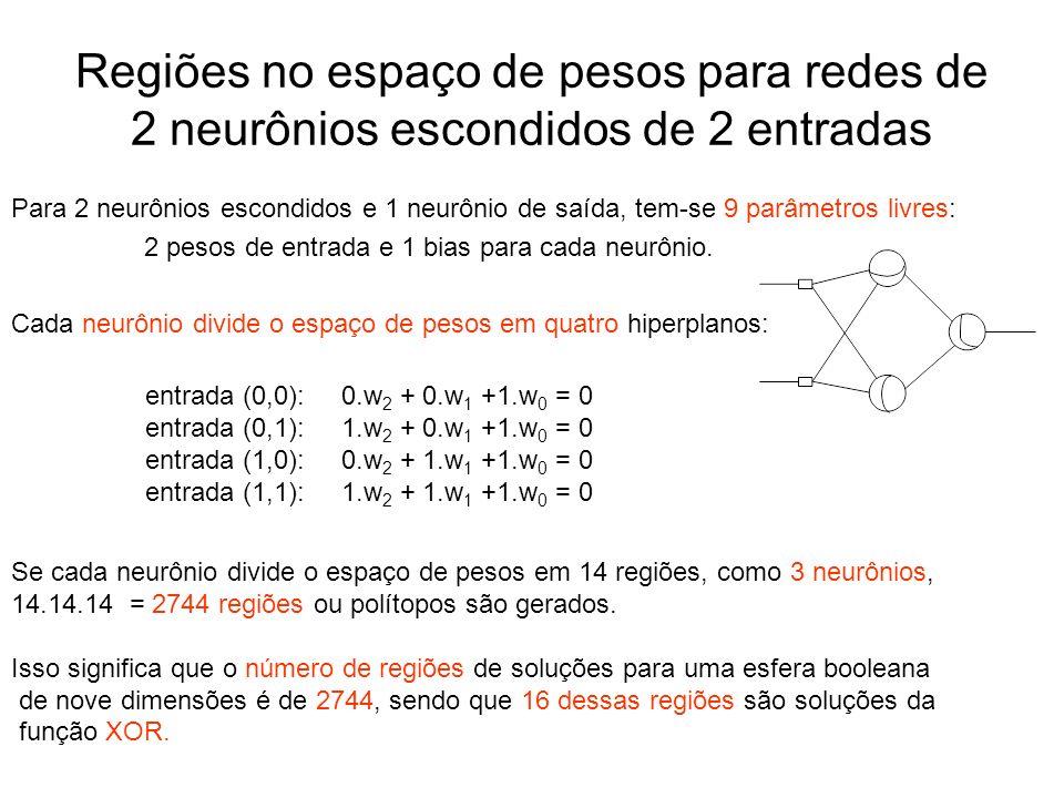 Regiões no espaço de pesos para redes de 2 neurônios escondidos de 2 entradas Para 2 neurônios escondidos e 1 neurônio de saída, tem-se 9 parâmetros l