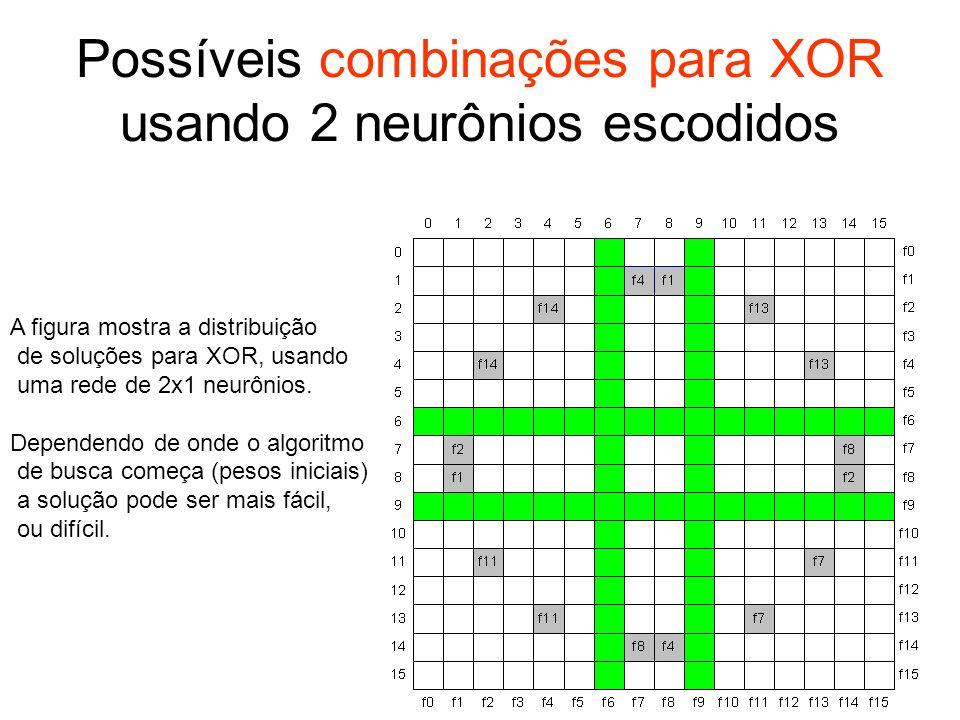 A figura mostra a distribuição de soluções para XOR, usando uma rede de 2x1 neurônios. Dependendo de onde o algoritmo de busca começa (pesos iniciais)