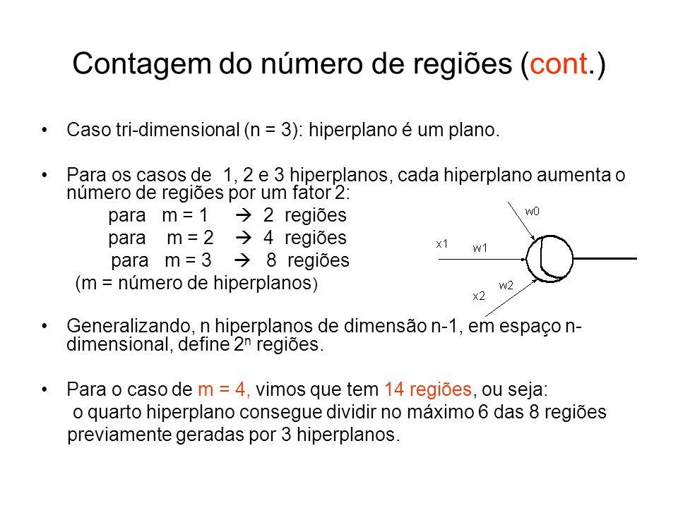 Contagem do número de regiões (cont.) Caso tri-dimensional (n = 3): hiperplano é um plano. Para os casos de 1, 2 e 3 hiperplanos, cada hiperplano aume