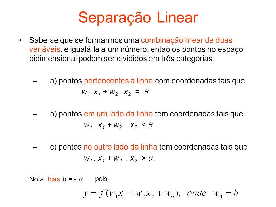 Delimitação de regiões no espaço dos pesos Se o interesse é procurar os vetores pesos para uma função AND, os pesos w 0, w 1, e w 2 devem obedecer as seguintes inequações: entrada (0,0): 0.w 2 + 0.w 1 +1.w 0 <0, saída y = 0 entrada (0,1): 1.w 2 + 0.w 1 +1.w 0 <0, saída y = 0 entrada (1,0): 0.w 2 + 1.w 1 +1.w 0 <0, saída y = 0 entrada (1,1): 1.w 2 + 1.w 1 +1.w 0 >=0, saída y = 1.