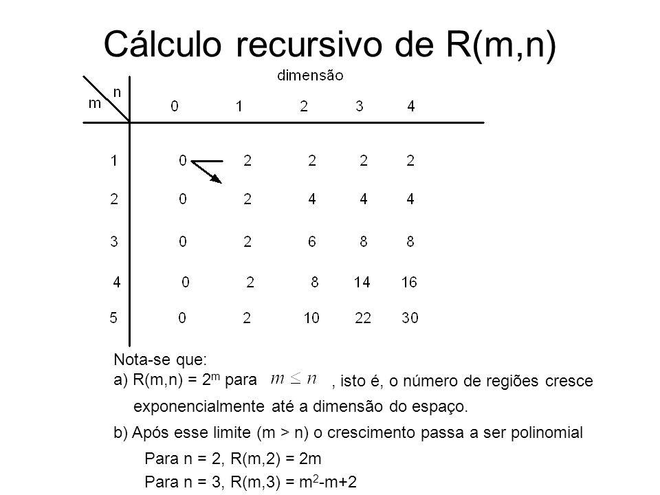 Cálculo recursivo de R(m,n) Nota-se que: a) R(m,n) = 2 m para, isto é, o número de regiões cresce exponencialmente até a dimensão do espaço. b) Após e