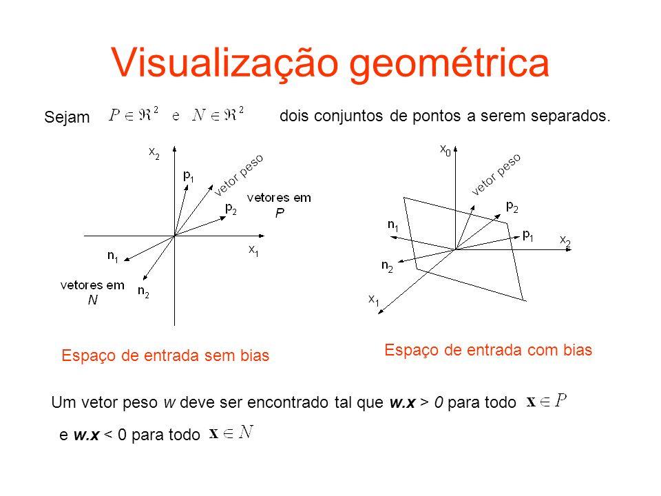 Visualização geométrica Sejam dois conjuntos de pontos a serem separados. Espaço de entrada sem bias Espaço de entrada com bias Um vetor peso w deve s
