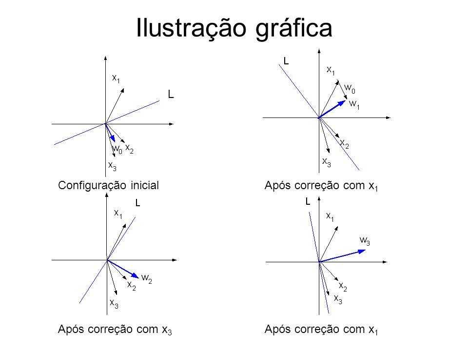 Ilustração gráfica Configuração inicialApós correção com x 1 Após correção com x 3 Após correção com x 1 L