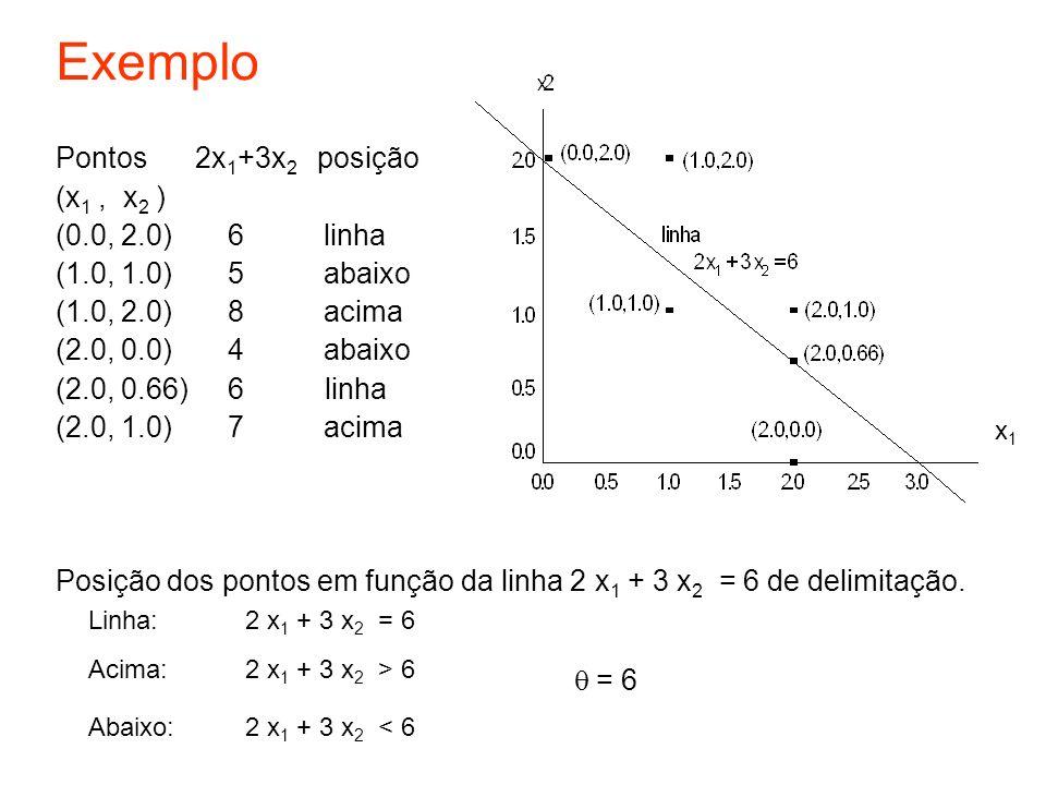 Polítopo para a função AND Plano 1: w 0 = 0 Plano 2: w 2 + w 0 = 0 Plano 3: w 1 + w 0 = 0 Plano 4: w 2 + w 1 + w 0 = 0 Para a função AND: w 0 < 0 w 2 + w 0 < 0 w 1 + w 0 < 0 w 2 + w 1 + w 0 >= 0 Existem infinitas soluções para a função AND, delimitadas pelo polítopo.