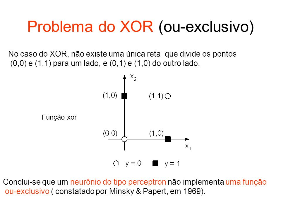 Problema do XOR (ou-exclusivo) No caso do XOR, não existe uma única reta que divide os pontos (0,0) e (1,1) para um lado, e (0,1) e (1,0) do outro lad