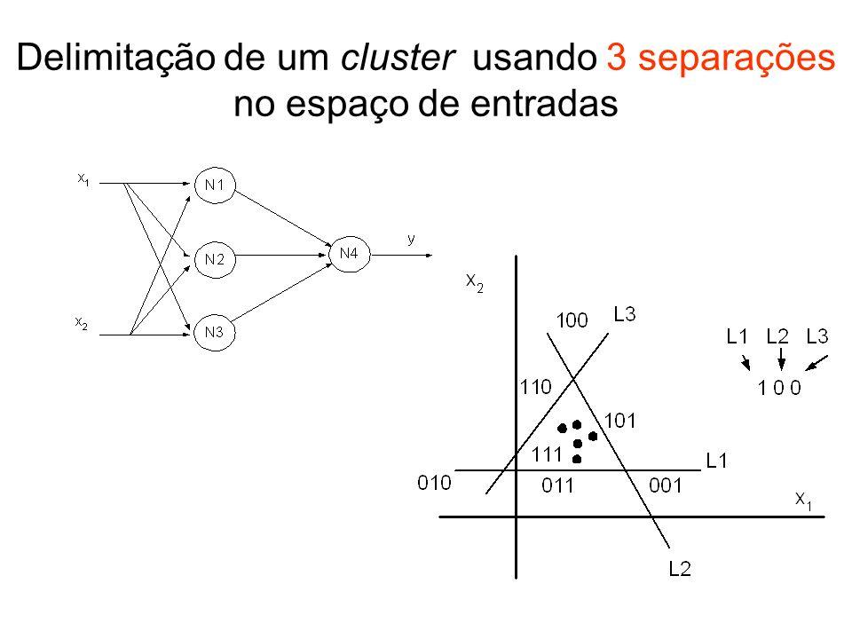 Cálculo recursivo de R(m,n) Nota-se que: a) R(m,n) = 2 m para, isto é, o número de regiões cresce exponencialmente até a dimensão do espaço.
