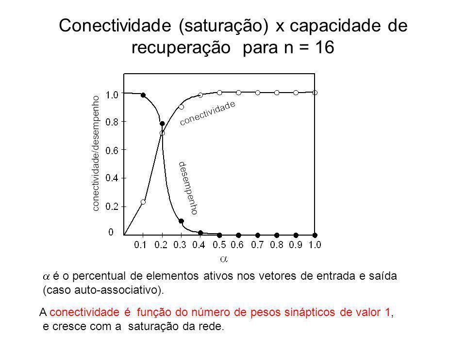 Conectividade (saturação) x capacidade de recuperação para n = 16 é o percentual de elementos ativos nos vetores de entrada e saída (caso auto-associa