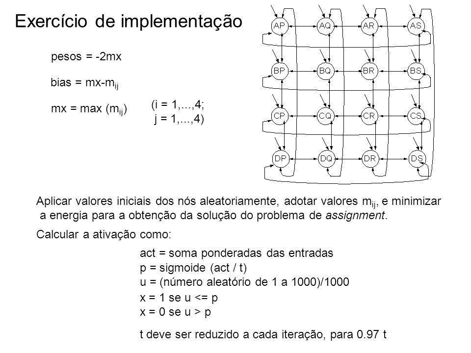 Exercício de implementação pesos = -2mx mx = max (m ij ) bias = mx-m ij (i = 1,...,4; j = 1,...,4) Aplicar valores iniciais dos nós aleatoriamente, ad
