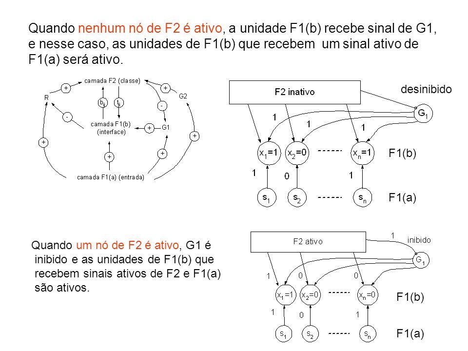 Quando nenhum nó de F2 é ativo, a unidade F1(b) recebe sinal de G1, e nesse caso, as unidades de F1(b) que recebem um sinal ativo de F1(a) será ativo.