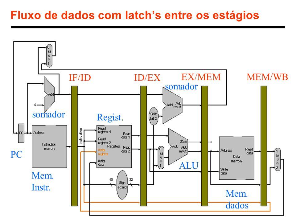 11 1998 Morgan Kaufmann Publishers Fluxo de dados com latchs entre os estágios IF/IDID/EX EX/MEMMEM/WB PC Mem. Instr. Regist. ALU Mem. dados somador
