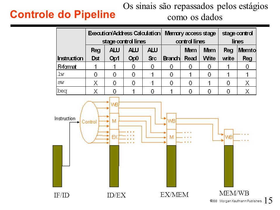 15 1998 Morgan Kaufmann Publishers Controle do Pipeline IF/IDID/EX EX/MEM MEM/WB Os sinais são repassados pelos estágios como os dados
