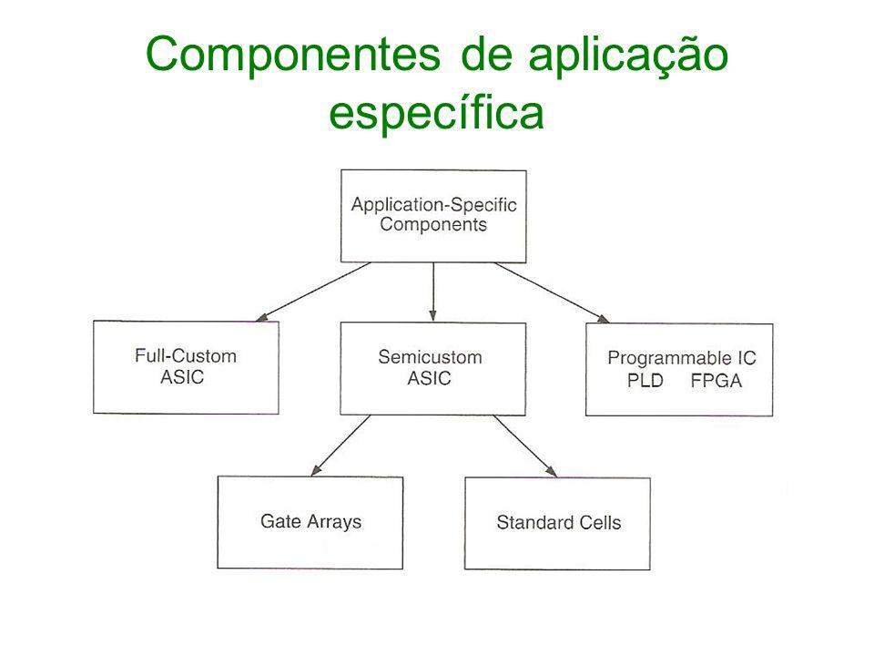 Componentes de aplicação específica