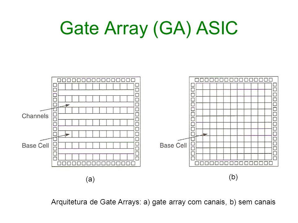 Gate Array (GA) ASIC Arquitetura de Gate Arrays: a) gate array com canais, b) sem canais (a) (b)