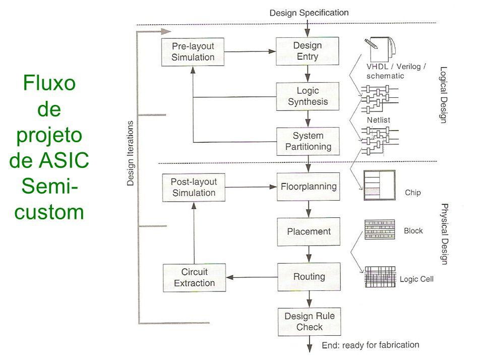 Fluxo de projeto de ASIC Semi- custom