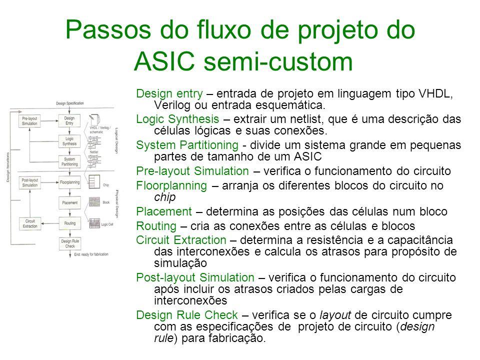 Passos do fluxo de projeto do ASIC semi-custom Design entry – entrada de projeto em linguagem tipo VHDL, Verilog ou entrada esquemática. Logic Synthes