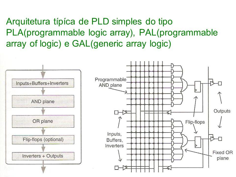 Arquitetura típíca de PLD simples do tipo PLA(programmable logic array), PAL(programmable array of logic) e GAL(generic array logic)