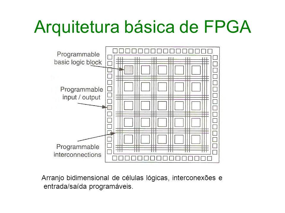 Arquitetura básica de FPGA Arranjo bidimensional de células lógicas, interconexões e entrada/saída programáveis.