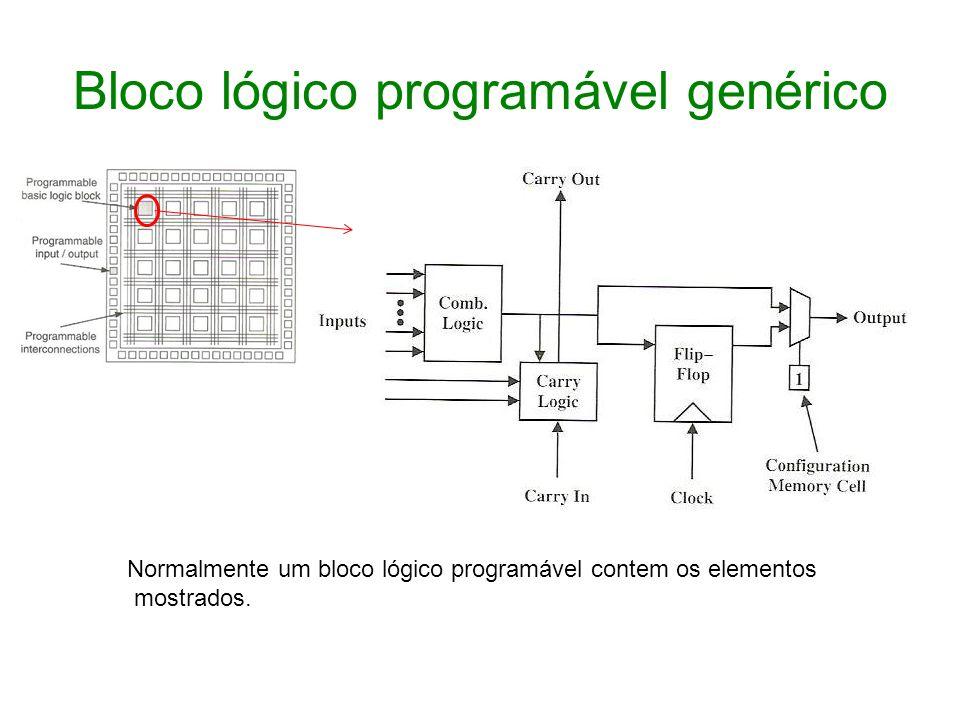 Bloco lógico programável genérico Normalmente um bloco lógico programável contem os elementos mostrados.