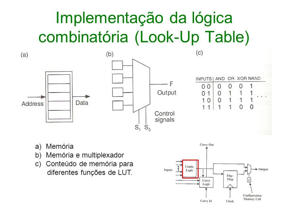 Implementação da lógica combinatória (Look-Up Table) a)Memória b)Memória e multiplexador c)Conteúdo de memória para diferentes funções de LUT.