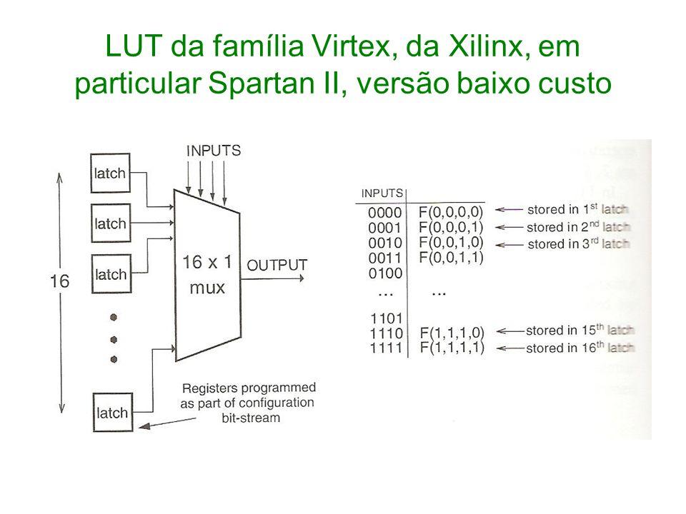 LUT da família Virtex, da Xilinx, em particular Spartan II, versão baixo custo
