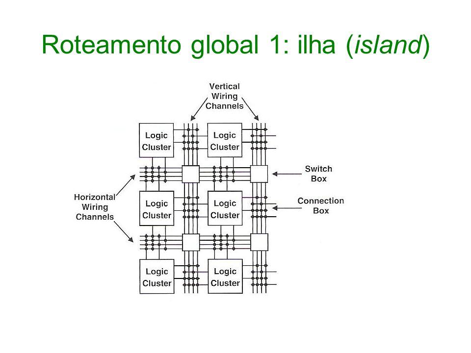 Roteamento global 1: ilha (island)