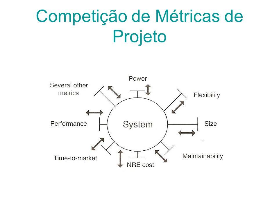 Competição de Métricas de Projeto