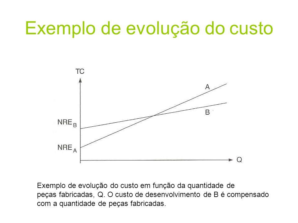 Exemplo de evolução do custo Exemplo de evolução do custo em função da quantidade de peças fabricadas, Q. O custo de desenvolvimento de B é compensado