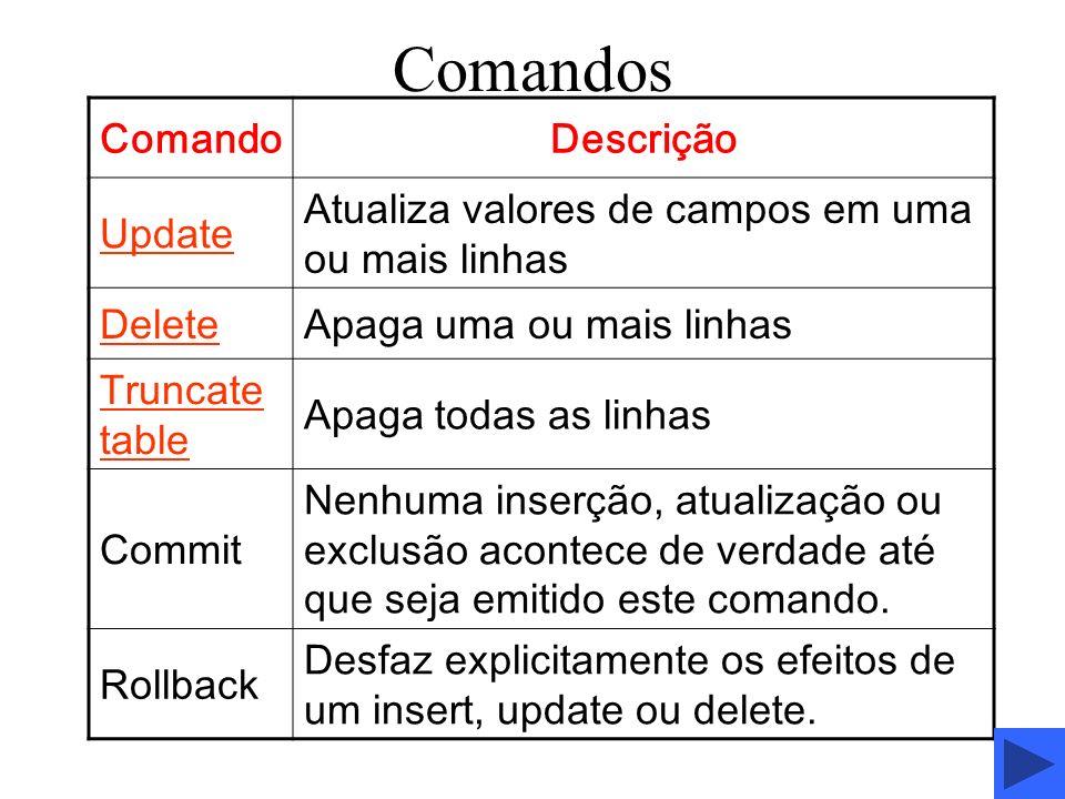 Comandos ComandoDescrição Update Atualiza valores de campos em uma ou mais linhas DeleteApaga uma ou mais linhas Truncate table Apaga todas as linhas